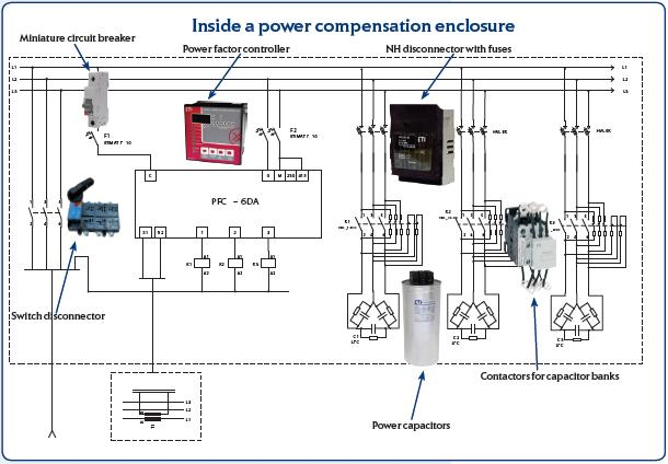 Reactive Power Compensation Eti Slovenija